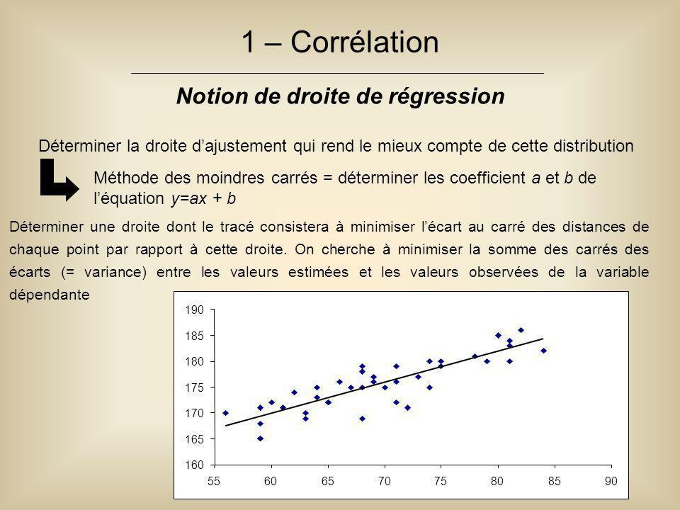 Déterminer la droite d'ajustement qui rend le mieux compte de cette distribution 1 – Corrélation Notion de droite de régression Méthode des moindres carrés = déterminer les coefficient a et b de l'équation y=ax + b Déterminer une droite dont le tracé consistera à minimiser l'écart au carré des distances de chaque point par rapport à cette droite.