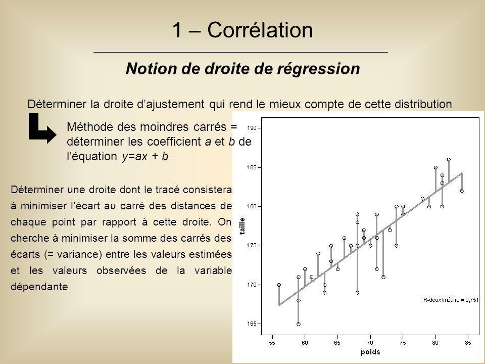 Déterminer la droite d'ajustement qui rend le mieux compte de cette distribution 1 – Corrélation Notion de droite de régression Méthode des moindres c