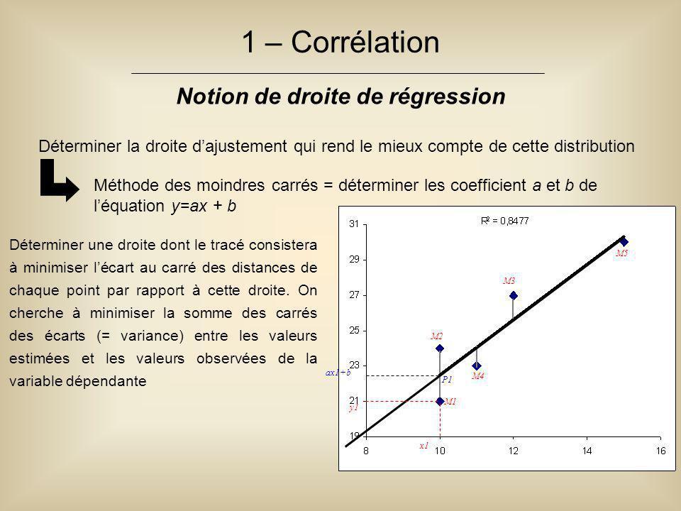 1 – Corrélation Notion de droite de régression : calcul des coefficients a et b Exemple simple de calcul des coefficients a et b dans l'équation y=ax+b Si on a 3 points avec pour coordonnées respectives (A= 2, 5 ; B= 3, 7 et C= 4, 10), pour calculer a et b on cherche deux équations D'où deux équations à résoudre : 29a + 9b = 71 9a + 3b = 22 D'où a = 2.5 et b = - 0,167 L'équation de la droite est donc y = 2,5x – 0,167 Dans l'exemple : = (2*5) + (3*7) + (4*10) = 71 = 2 + 3 + 4 = 9 = 4 + 9 + 16 = 29 = 5 + 7 + 10 = 22 N = 3