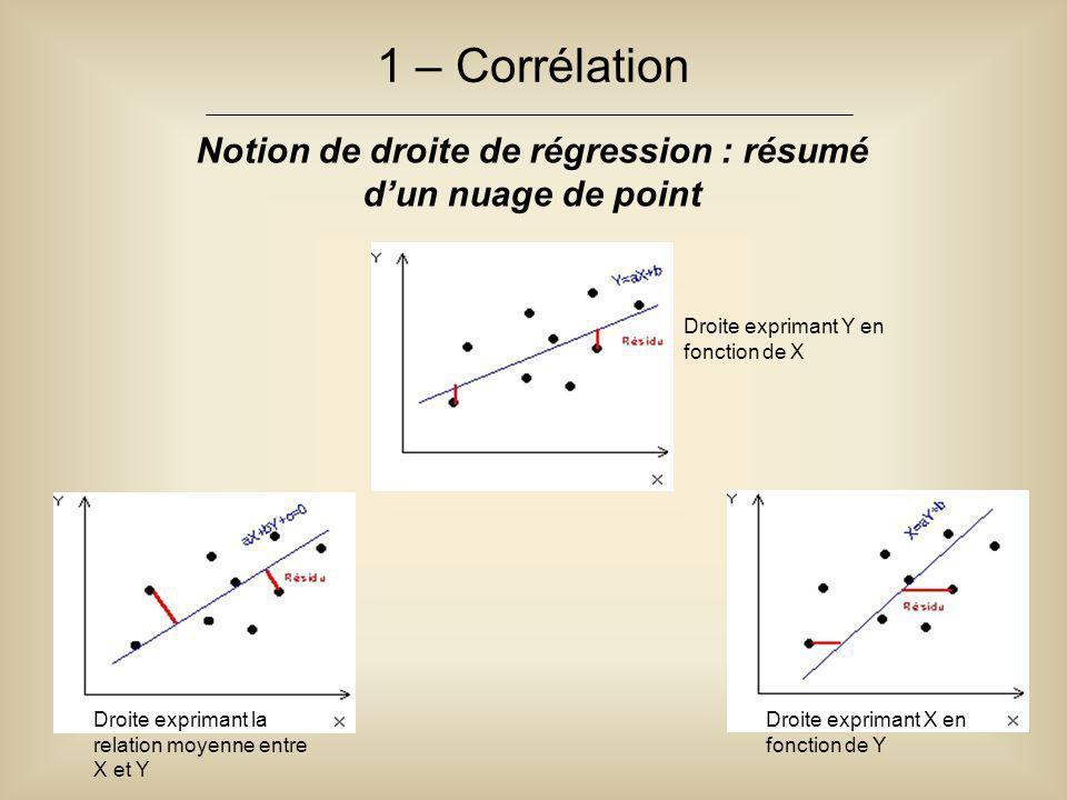1 – Corrélation Notion de droite de régression : résumé d'un nuage de point Droite exprimant la relation moyenne entre X et Y Droite exprimant X en fo