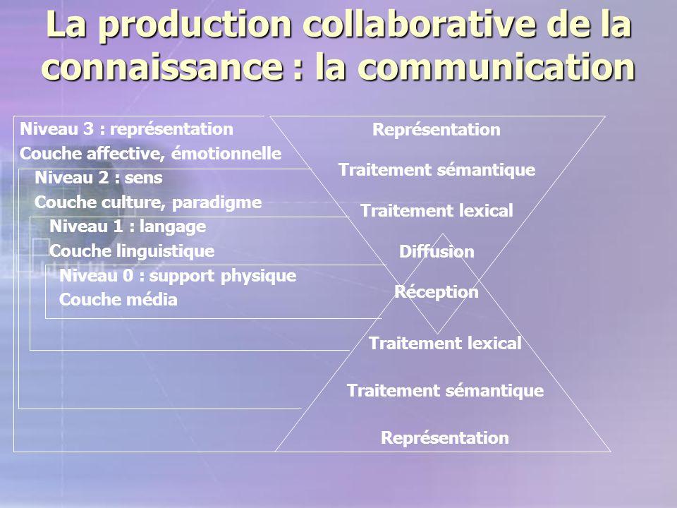 La production collaborative de la connaissance : la communication Représentation Traitement sémantique Traitement lexical Diffusion Réception Traiteme
