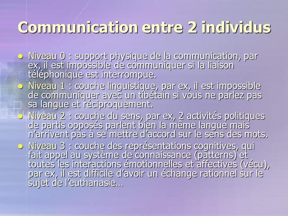 Communication entre 2 individus Niveau 0 : support physique de la communication, par ex, il est impossible de communiquer si la liaison téléphonique e