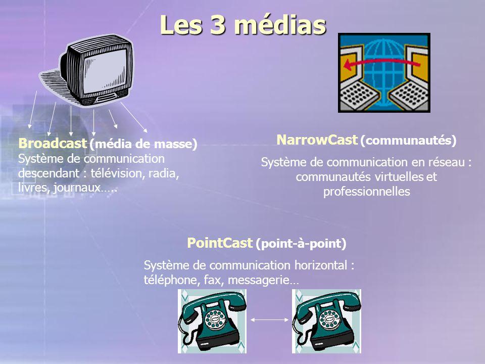 Les 3 médias Broadcast (média de masse) Système de communication descendant : télévision, radia, livres, journaux….. PointCast (point-à-point) Système