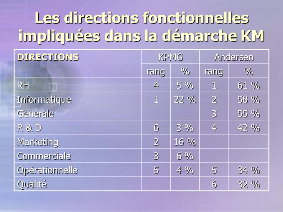Les directions fonctionnelles impliquées dans la démarche KM DIRECTIONSKPMGAndersen rang%rang% RH4 5 % 1 61 % Informatique1 22 % 2 58 % Générale3 55 %