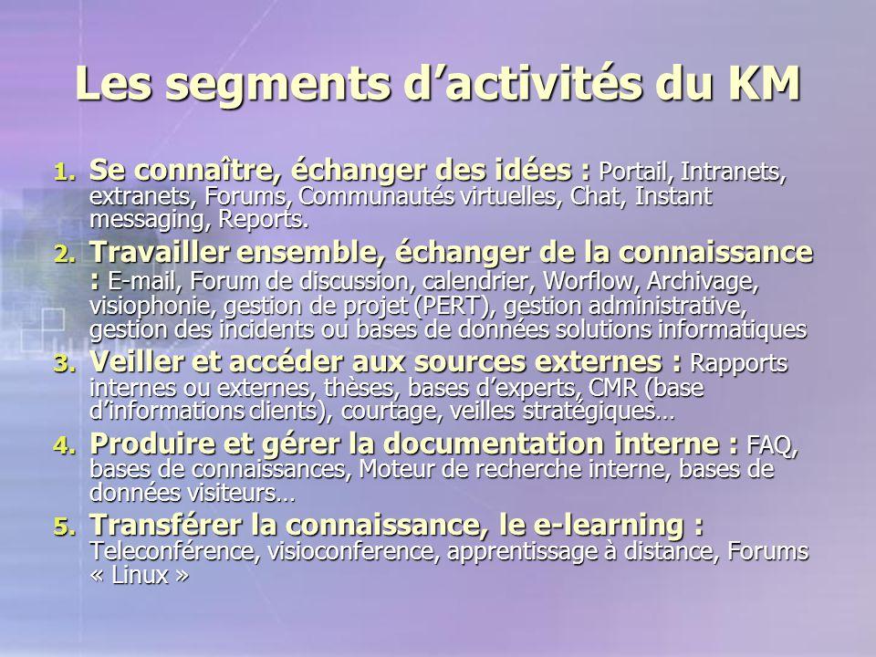 Les segments d'activités du KM 1. Se connaître, échanger des idées : Portail, Intranets, extranets, Forums, Communautés virtuelles, Chat, Instant mess