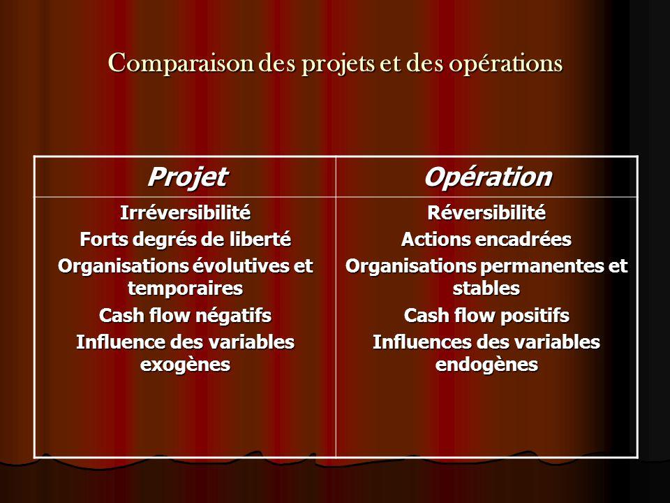 Comparaison des projets et des opérations ProjetOpération Irréversibilité Forts degrés de liberté Organisations évolutives et temporaires Cash flow né