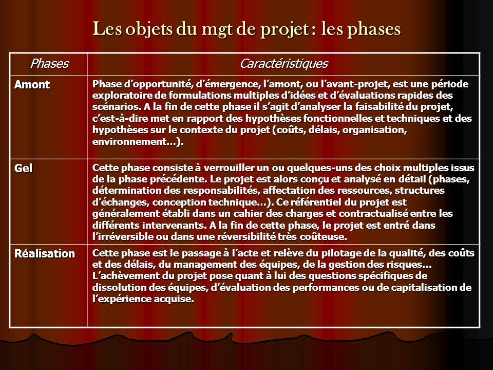 Les objets du mgt de projet : les phases PhasesCaractéristiques Amont Phase d'opportunité, d'émergence, l'amont, ou l'avant-projet, est une période ex