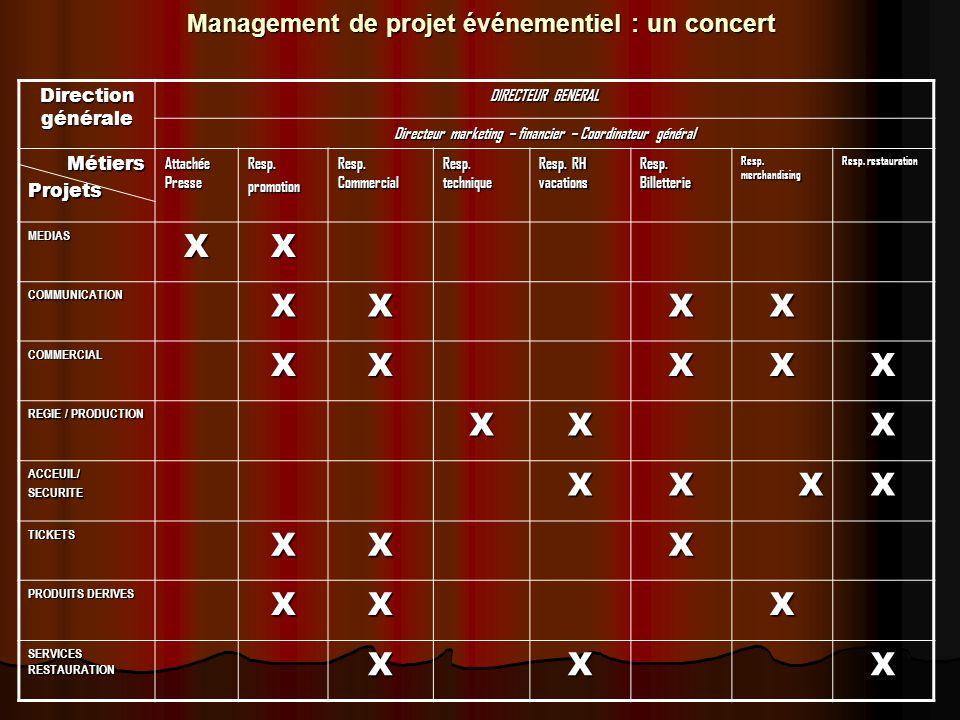 Management de projet événementiel : un concert Direction générale DIRECTEUR GENERAL Directeur marketing – financier – Coordinateur général MétiersProj