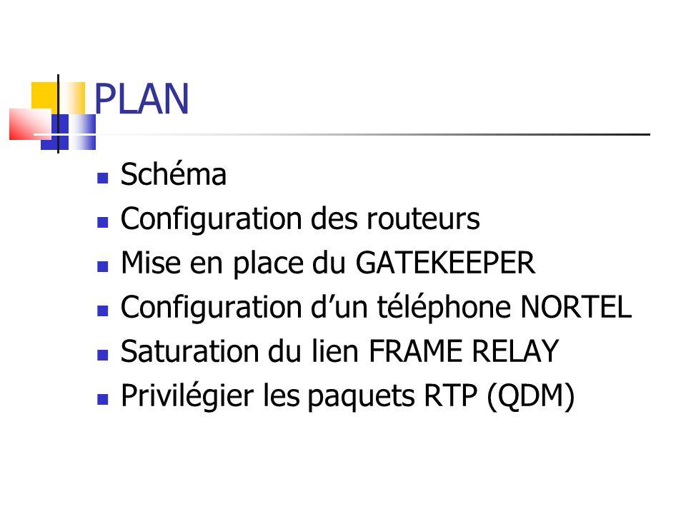 PLAN Schéma Configuration des routeurs Mise en place du GATEKEEPER Configuration d'un téléphone NORTEL Saturation du lien FRAME RELAY Privilégier les paquets RTP (QDM)