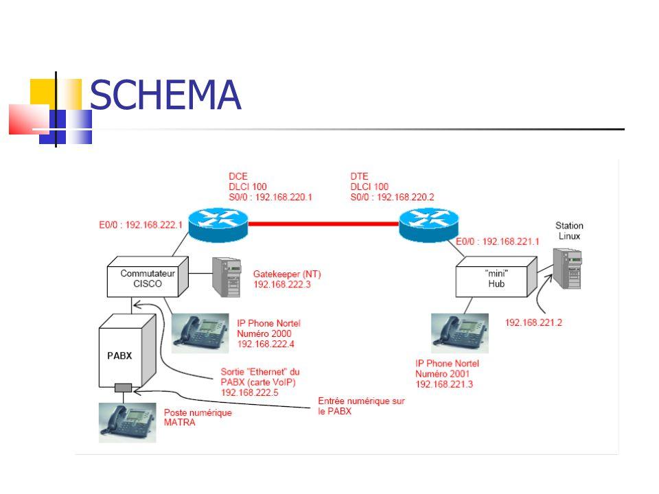 CONFIGURATION DES ROUTEURS (1) DCE DTE interface Serial0/0 ip address 192.168.220.1 255.255.255.0 encapsulation frame-relay no keepalive clock rate 19200 frame-relay interface-dlci 100 interface Serial0/0 ip address 192.168.220.2 255.255.255.0 encapsulation frame-relay no keepalive frame-relay interface-dlci 100 Conf t Router Rip Network 192.168.220.0 Network 192.168.222.0 Conf t Router Rip Network 192.168.220.0 Network 192.168.221.0