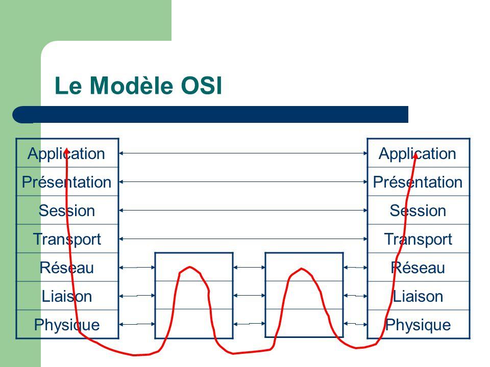 Le Modèle OSI Application Présentation Session Transport Réseau Liaison Physique Application Présentation Session Transport Réseau Liaison Physique