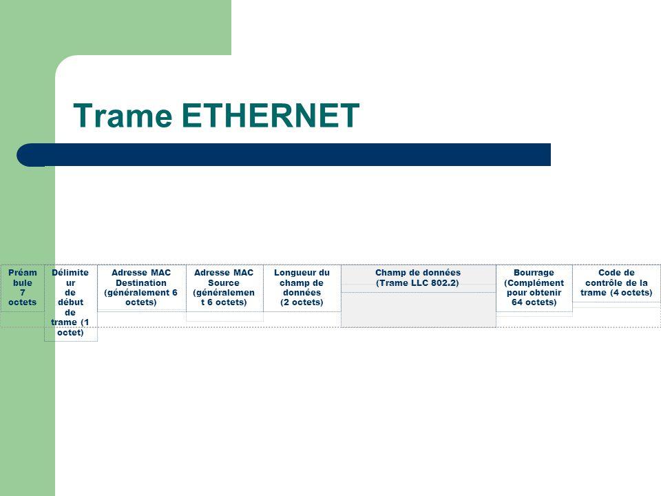 Trame ETHERNET Préam bule 7 octets Délimite ur de début de trame (1 octet) Adresse MAC Destination (généralement 6 octets) Adresse MAC Source (généralemen t 6 octets) Longueur du champ de données (2 octets) Champ de données (Trame LLC 802.2) Bourrage (Complément pour obtenir 64 octets) Code de contrôle de la trame (4 octets)