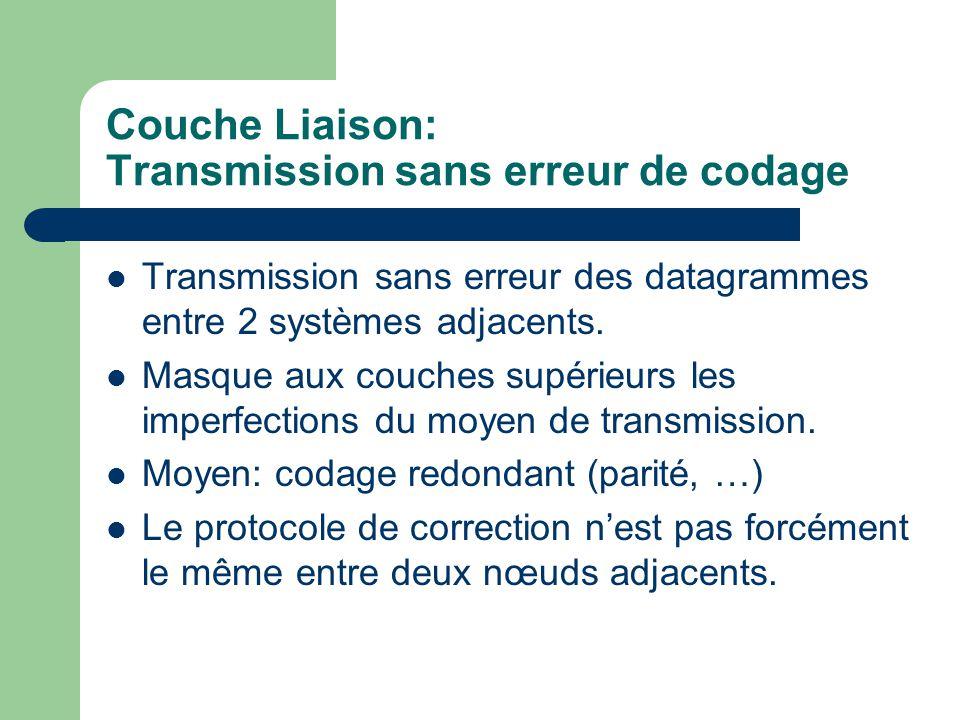 Couche Liaison: Transmission sans erreur de codage Transmission sans erreur des datagrammes entre 2 systèmes adjacents.