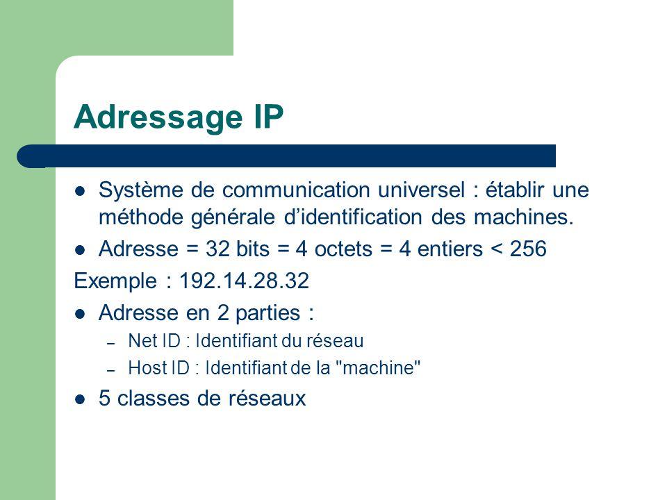 Adressage IP Système de communication universel : établir une méthode générale d'identification des machines.