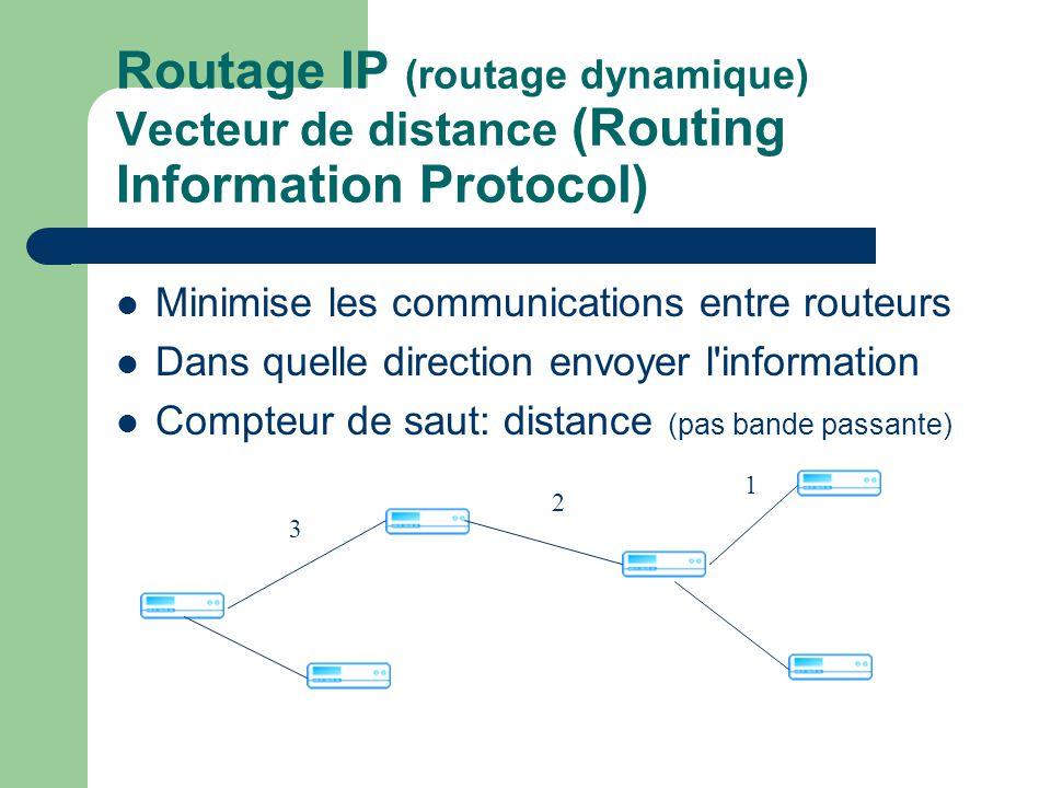 Minimise les communications entre routeurs Dans quelle direction envoyer l information Compteur de saut: distance (pas bande passante) Routage IP (routage dynamique) Vecteur de distance (Routing Information Protocol) 1 2 3
