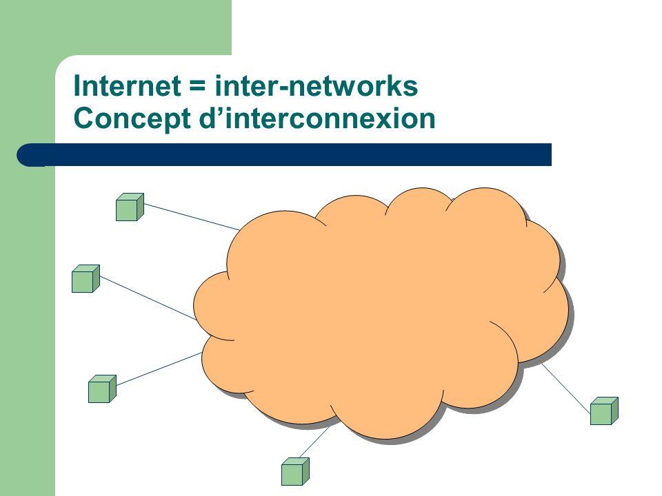 Firewall Parefeu Protection d un réseau local connecté à Internet Filtrage des paquets Filtrage applicatif : blocage de certains ports (23 = telnet) Filtrage utilisateur
