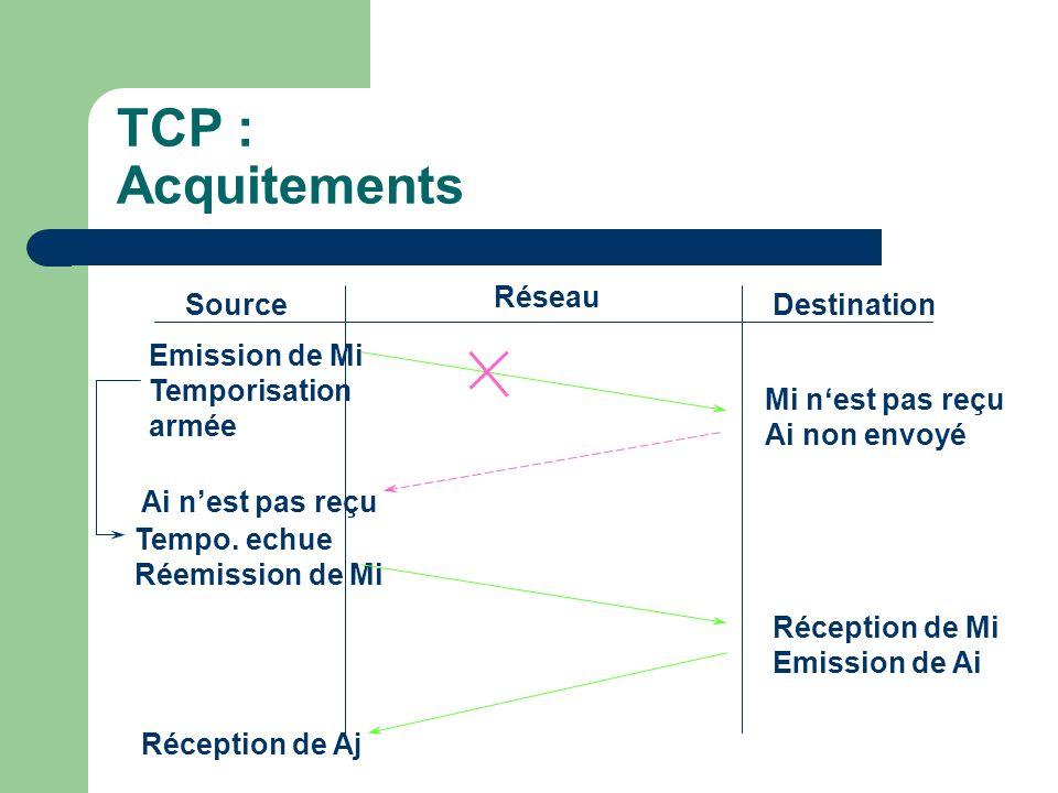 TCP : Acquitements Source Réseau Destination Emission de Mi Temporisation armée Mi n'est pas reçu Ai non envoyé Ai n'est pas reçu Tempo.