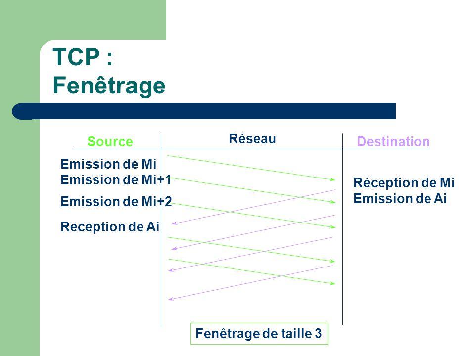 TCP : Fenêtrage Source Réseau Destination Emission de Mi Emission de Mi+1 Réception de Mi Emission de Ai Reception de Ai Fenêtrage de taille 3 Emission de Mi+2