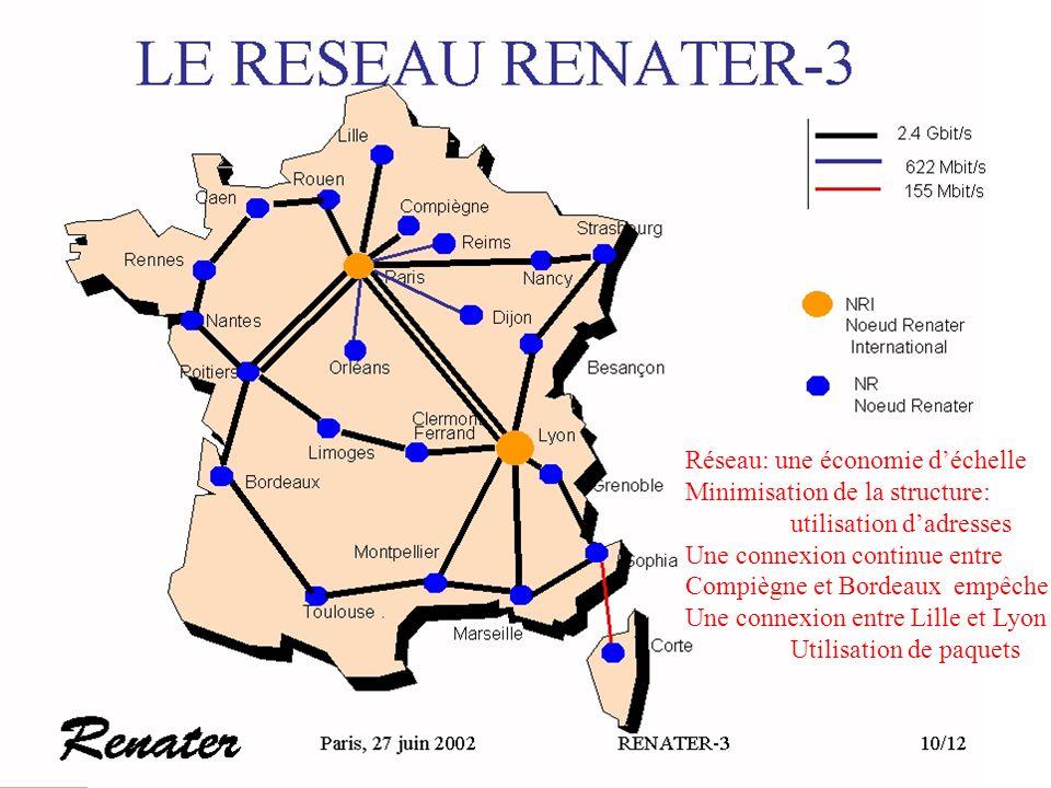 Réseau: une économie d'échelle Minimisation de la structure: utilisation d'adresses Une connexion continue entre Compiègne et Bordeaux empêche Une connexion entre Lille et Lyon Utilisation de paquets