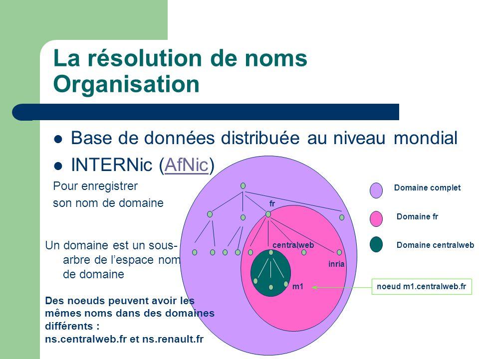 La résolution de noms Organisation Base de données distribuée au niveau mondial INTERNic (AfNic)AfNic Pour enregistrer son nom de domaine Un domaine est un sous- arbre de l'espace nom de domaine fr inria centralweb m1 Domaine complet Domaine fr Domaine centralweb noeud m1.centralweb.fr Des noeuds peuvent avoir les mêmes noms dans des domaines différents : ns.centralweb.fr et ns.renault.fr