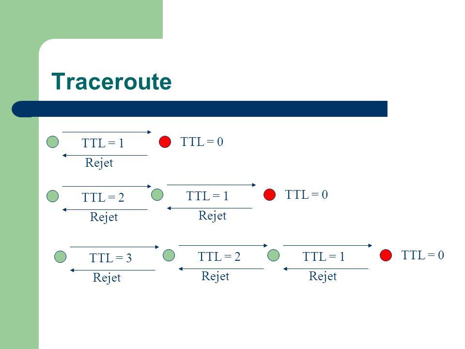 Traceroute TTL = 1 Rejet TTL = 0 TTL = 1 Rejet TTL = 0 TTL = 2 Rejet TTL = 1 Rejet TTL = 0 TTL = 2 Rejet TTL = 3 Rejet
