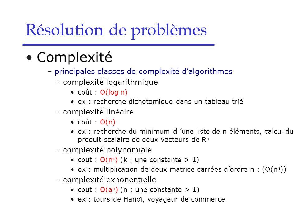 Résolution de problèmes Complexité – principales classes de complexité d'algorithmes –complexité logarithmique coût : O(log n) ex : recherche dichotomique dans un tableau trié –complexité linéaire coût : O(n) ex : recherche du minimum d 'une liste de n éléments, calcul du produit scalaire de deux vecteurs de R n –complexité polynomiale coût : O(n k ) (k : une constante > 1) ex : multiplication de deux matrice carrées d'ordre n : (O(n 3 )) –complexité exponentielle coût : O(a n ) (n : une constante > 1) ex : tours de Hanoï, voyageur de commerce