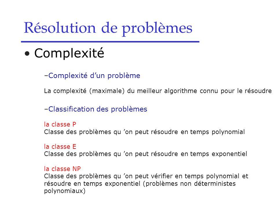 Résolution de problèmes Complexité –Complexité d'un problème La complexité (maximale) du meilleur algorithme connu pour le résoudre –Classification des problèmes la classe P Classe des problèmes qu 'on peut résoudre en temps polynomial la classe E Classe des problèmes qu 'on peut résoudre en temps exponentiel la classe NP Classe des problèmes qu 'on peut vérifier en temps polynomial et résoudre en temps exponentiel (problèmes non déterministes polynomiaux)