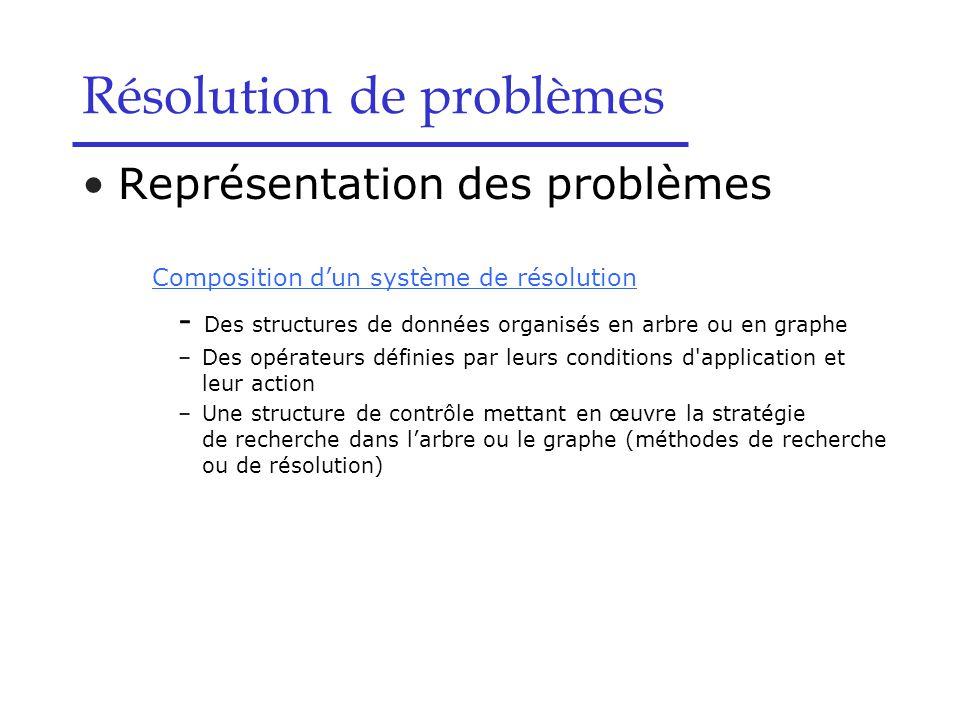 Résolution de problèmes Représentation des problèmes Composition d'un système de résolution - Des structures de données organisés en arbre ou en graphe –Des opérateurs définies par leurs conditions d application et leur action –Une structure de contrôle mettant en œuvre la stratégie de recherche dans l'arbre ou le graphe (méthodes de recherche ou de résolution)