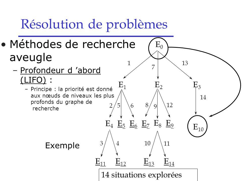 E7E7 E8E8 E9E9 E4E4 E5E5 E6E6 E 13 E 14 812 10 11 E 11 E 12 34 14 situations explorées E0E0 1 7 13 9 E 10 E1E1 E2E2 E3E3 14 256 Méthodes de recherche aveugle –Profondeur d 'abord (LIFO) : –Principe : la priorité est donné aux nœuds de niveaux les plus profonds du graphe de recherche Exemple Résolution de problèmes
