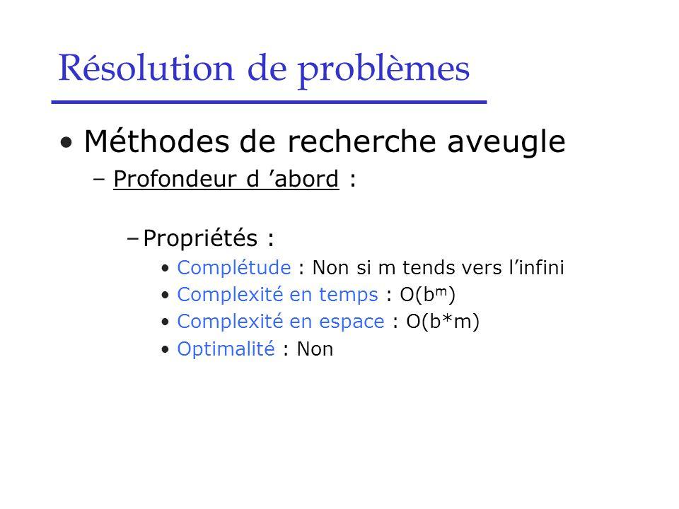 Méthodes de recherche aveugle –Profondeur d 'abord : –Propriétés : Complétude : Non si m tends vers l'infini Complexité en temps : O(b m ) Complexité en espace : O(b*m) Optimalité : Non Résolution de problèmes