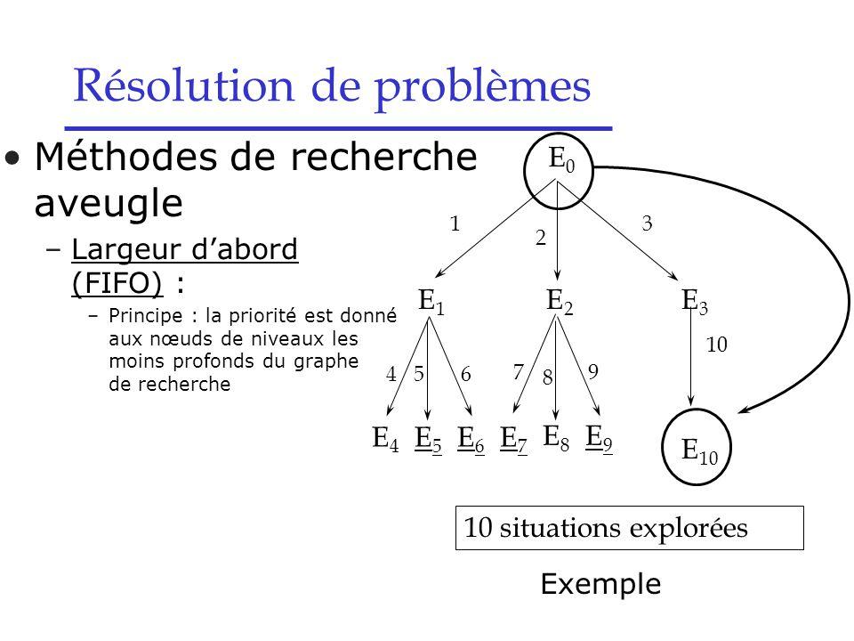 E7E7 E8E8 E9E9 E4E4 E5E5 E6E6 79 10 situations explorées E0E0 1 2 3 8 E 10 E1E1 E2E2 E3E3 10 456 Méthodes de recherche aveugle –Largeur d'abord (FIFO) : –Principe : la priorité est donné aux nœuds de niveaux les moins profonds du graphe de recherche Exemple Résolution de problèmes