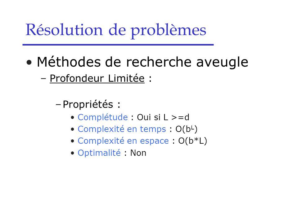 Méthodes de recherche aveugle –Profondeur Limitée : –Propriétés : Complétude : Oui si L >=d Complexité en temps : O(b L ) Complexité en espace : O(b*L) Optimalité : Non Résolution de problèmes
