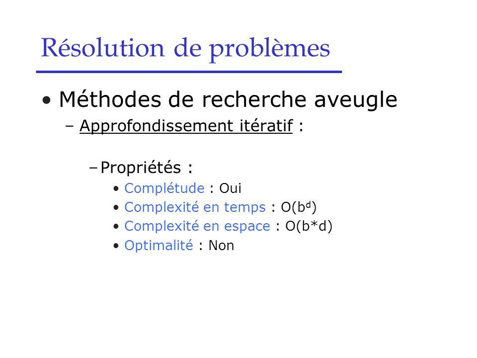 Méthodes de recherche aveugle –Approfondissement itératif : –Propriétés : Complétude : Oui Complexité en temps : O(b d ) Complexité en espace : O(b*d) Optimalité : Non Résolution de problèmes