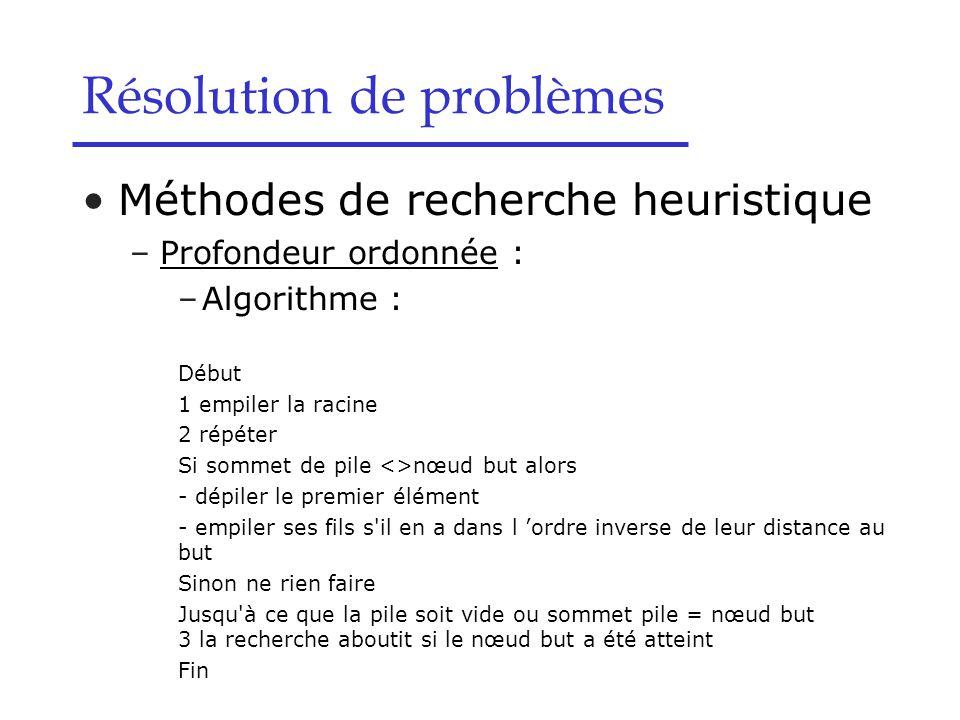 Méthodes de recherche heuristique –Profondeur ordonnée : –Algorithme : Début 1 empiler la racine 2 répéter Si sommet de pile <>nœud but alors - dépiler le premier élément - empiler ses fils s il en a dans l 'ordre inverse de leur distance au but Sinon ne rien faire Jusqu à ce que la pile soit vide ou sommet pile = nœud but 3 la recherche aboutit si le nœud but a été atteint Fin Résolution de problèmes