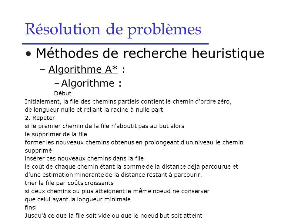 Méthodes de recherche heuristique –Algorithme A* : –Algorithme : Début Initialement, la file des chemins partiels contient le chemin d ordre zéro, de longueur nulle et reliant la racine à nulle part 2.