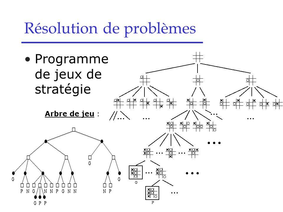 Résolution de problèmes Programmes de jeux de stratégie Arbre de jeu :