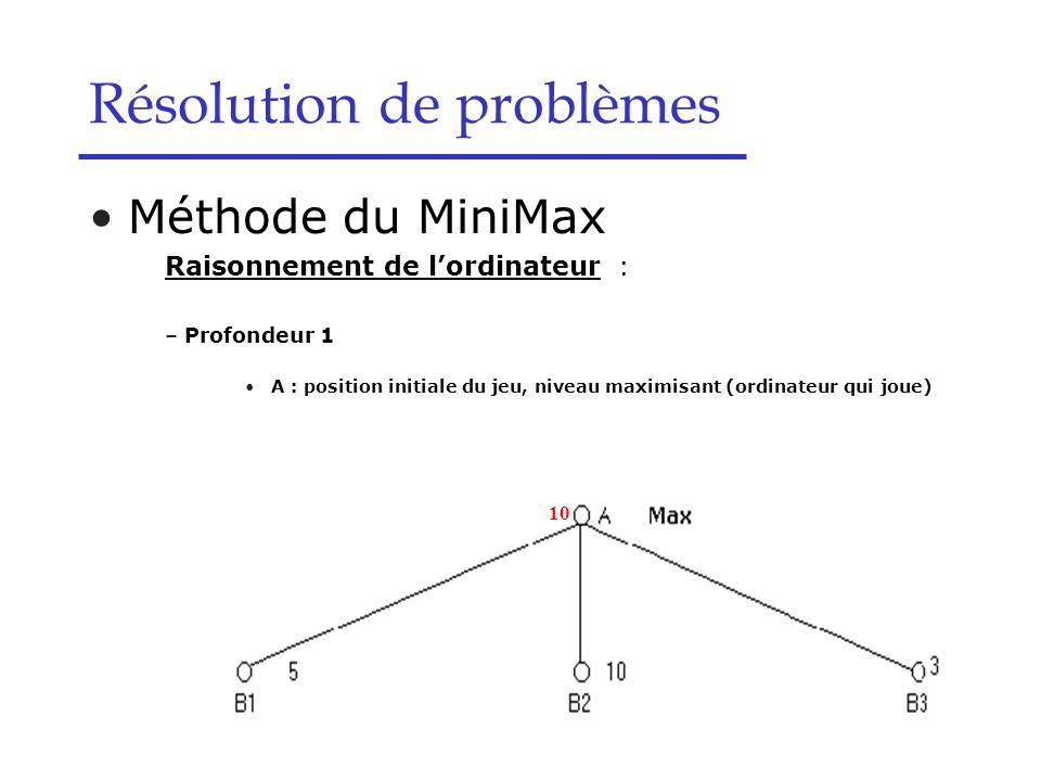 Résolution de problèmes Méthode du MiniMax Raisonnement de l'ordinateur : – Profondeur 1 A : position initiale du jeu, niveau maximisant (ordinateur qui joue) 10