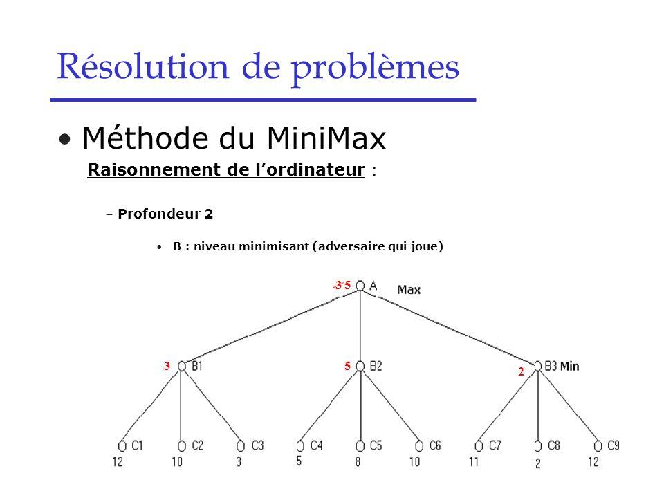 Résolution de problèmes Méthode du MiniMax Raisonnement de l'ordinateur : – Profondeur 2 B : niveau minimisant (adversaire qui joue) 3 3 5 5 2