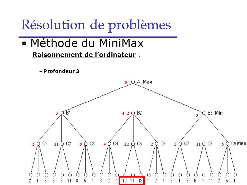 Résolution de problèmes Méthode du MiniMax Raisonnement de l'ordinateur : – Profondeur 3 5 5 1184 4 122 2 3 3 115 5