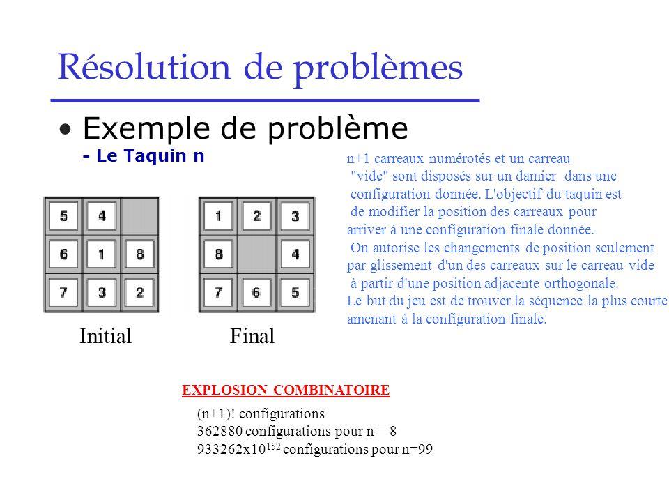 Résolution de problèmes Exemple de problème - Le Taquin n n+1 carreaux numérotés et un carreau vide sont disposés sur un damier dans une configuration donnée.