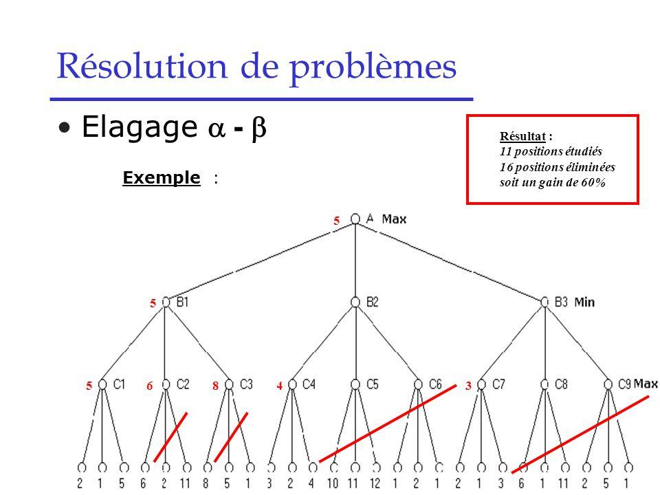 Résolution de problèmes Elagage  -  Exemple : – Profondeur 3 5 5 6843 5 Résultat : 11 positions étudiés 16 positions éliminées soit un gain de 60%