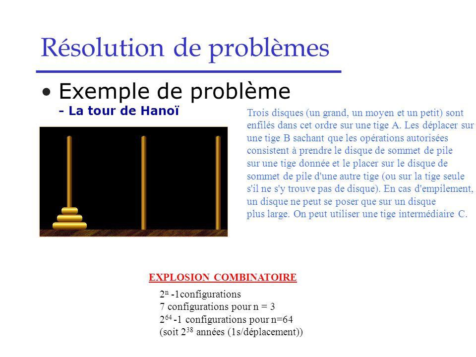 Résolution de problèmes Exemple de problème - La tour de Hanoï Trois disques (un grand, un moyen et un petit) sont enfilés dans cet ordre sur une tige A.
