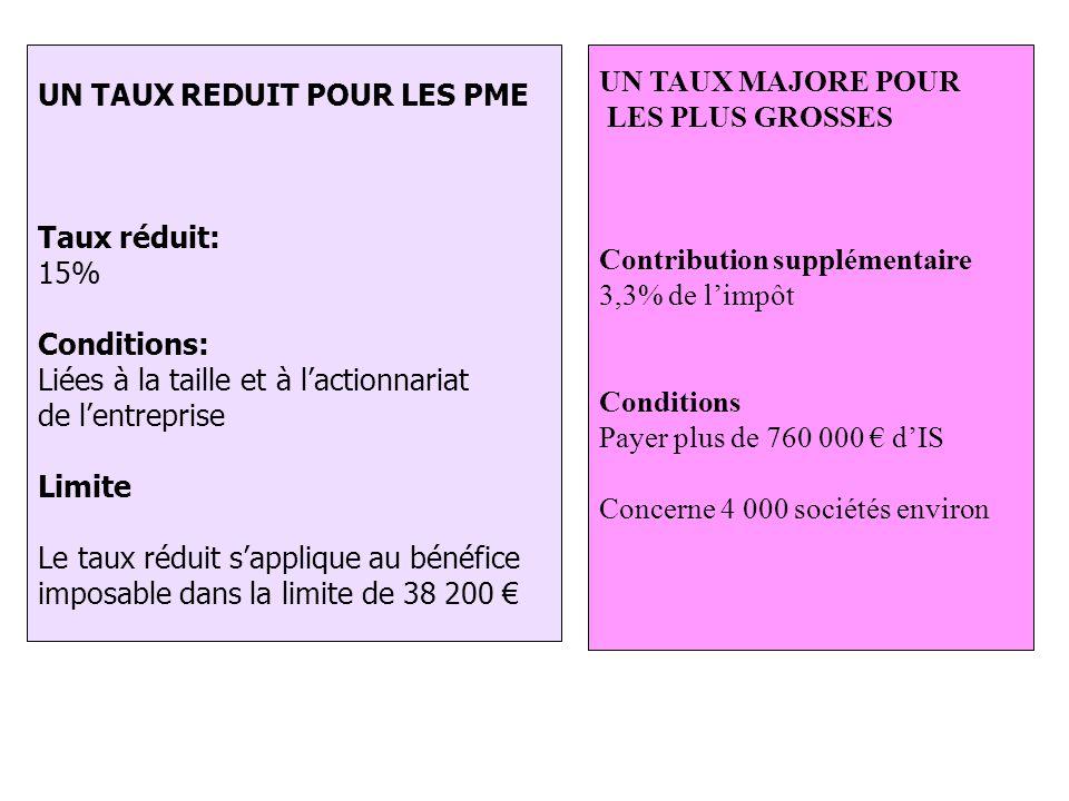 Les mesures d'allègements pour les PME UN TAUX REDUIT POUR LES PME Taux réduit: 15% Conditions: Liées à la taille et à l'actionnariat de l'entreprise Limite Le taux réduit s'applique au bénéfice imposable dans la limite de 38 200 € UN TAUX MAJORE POUR LES PLUS GROSSES Contribution supplémentaire 3,3% de l'impôt Conditions Payer plus de 760 000 € d'IS Concerne 4 000 sociétés environ