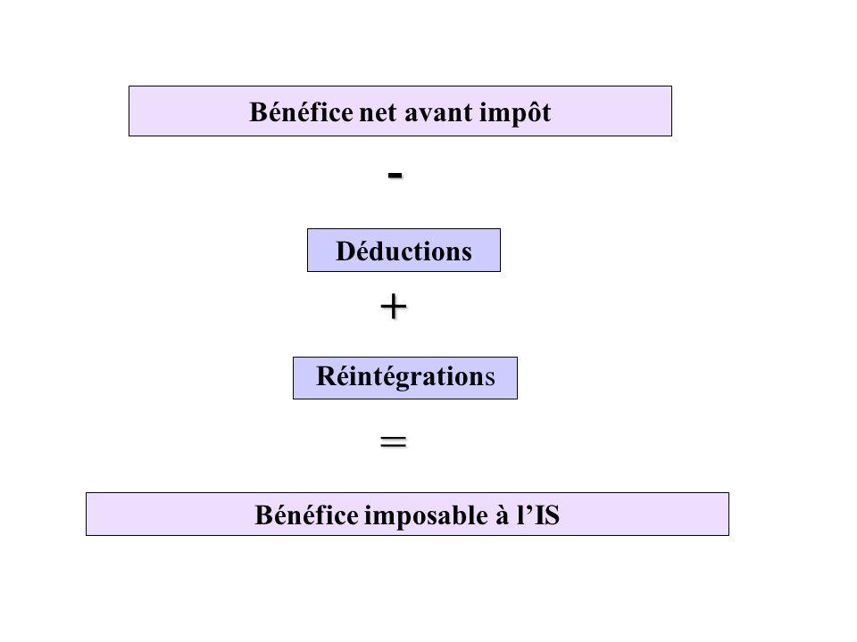 Bénéfice net avant impôt - Déductions Réintégrations + = Bénéfice imposable à l'IS