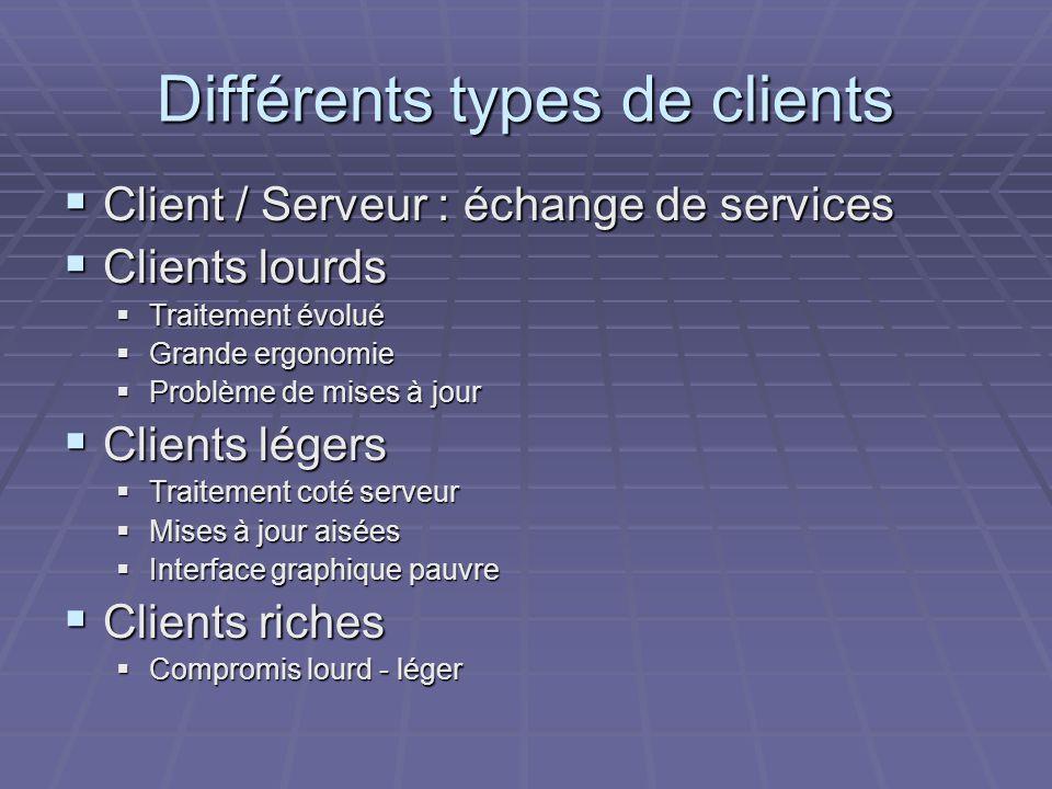 Différents types de clients  Client / Serveur : échange de services  Clients lourds  Traitement évolué  Grande ergonomie  Problème de mises à jour  Clients légers  Traitement coté serveur  Mises à jour aisées  Interface graphique pauvre  Clients riches  Compromis lourd - léger