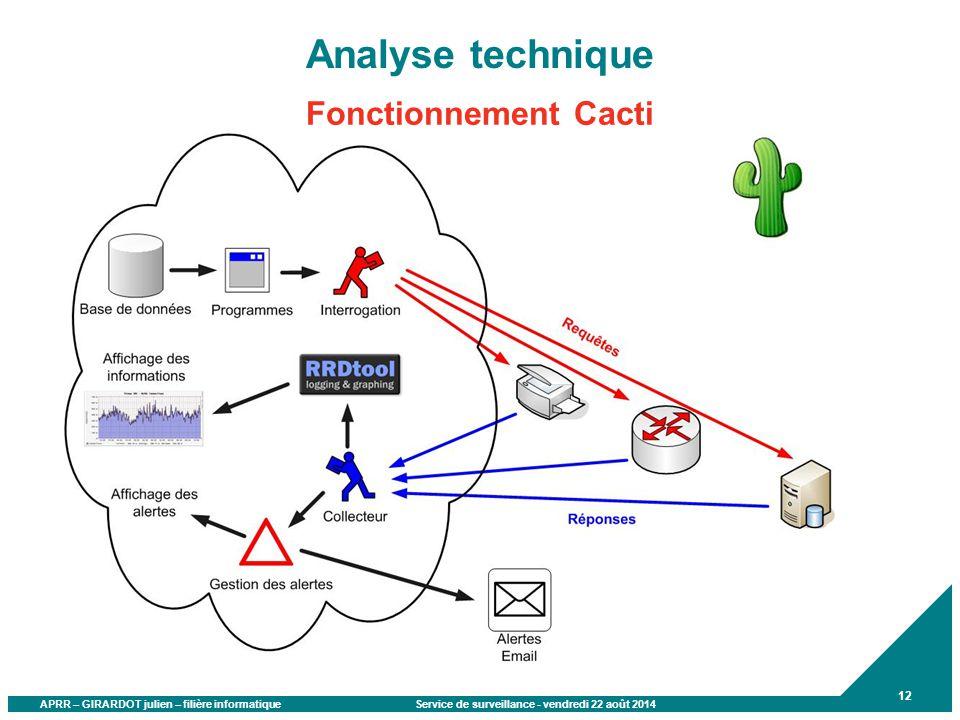APRR – GIRARDOT julien – filière informatique Service de surveillance - vendredi 22 août 2014 12 Analyse technique Fonctionnement Cacti