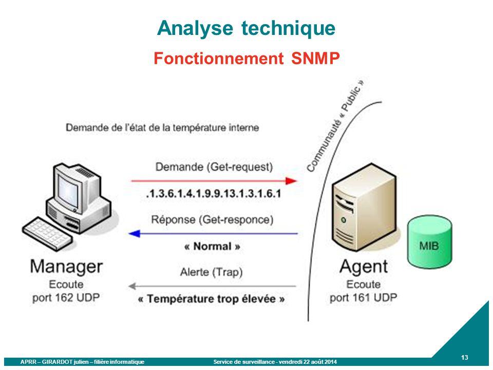 APRR – GIRARDOT julien – filière informatique Service de surveillance - vendredi 22 août 2014 13 Analyse technique Fonctionnement SNMP