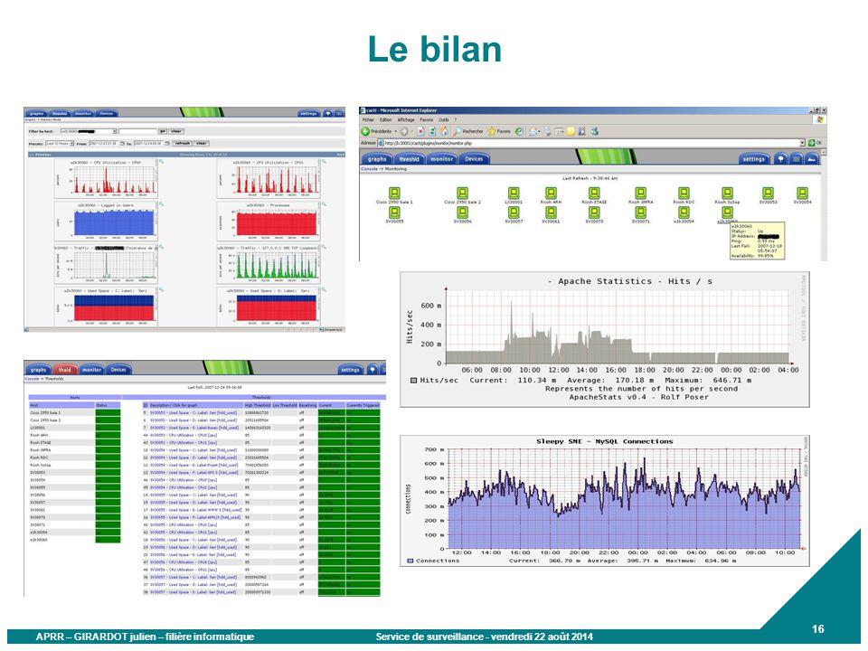 APRR – GIRARDOT julien – filière informatique Service de surveillance - vendredi 22 août 2014 16 Le bilan