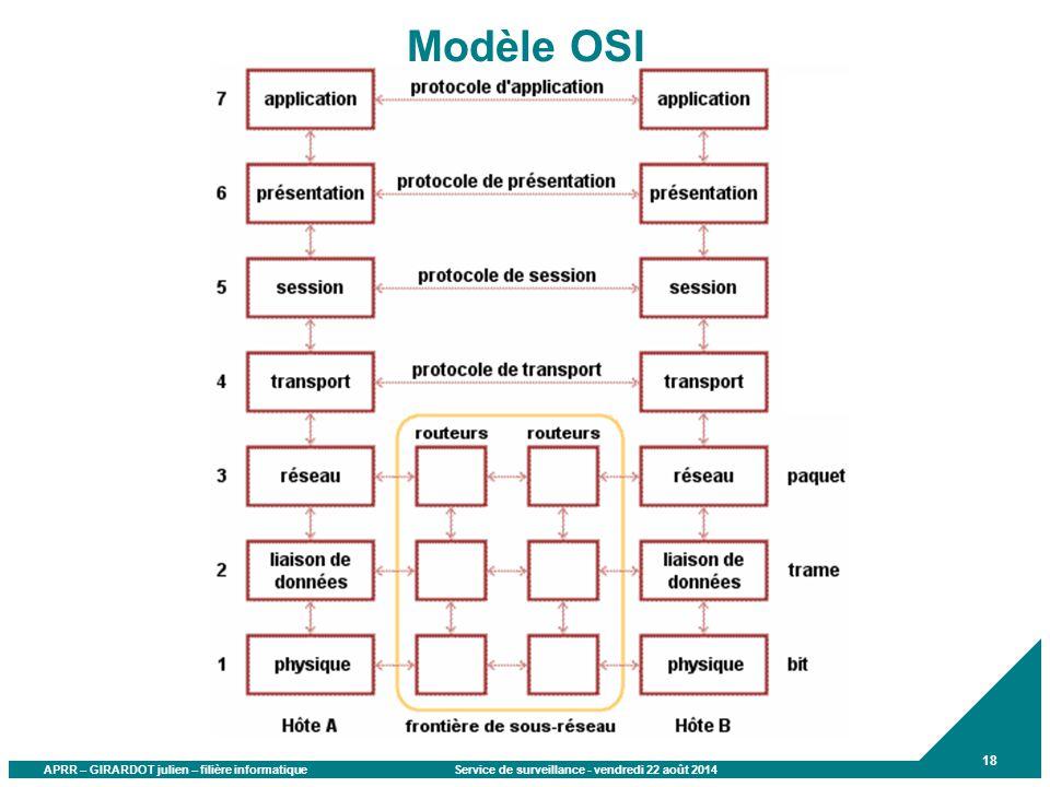 APRR – GIRARDOT julien – filière informatique Service de surveillance - vendredi 22 août 2014 18 Modèle OSI