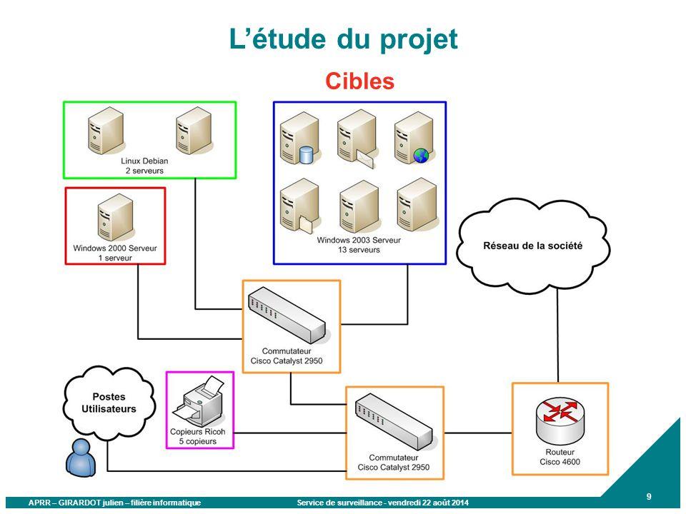 APRR – GIRARDOT julien – filière informatique Service de surveillance - vendredi 22 août 2014 9 L'étude du projet Cibles